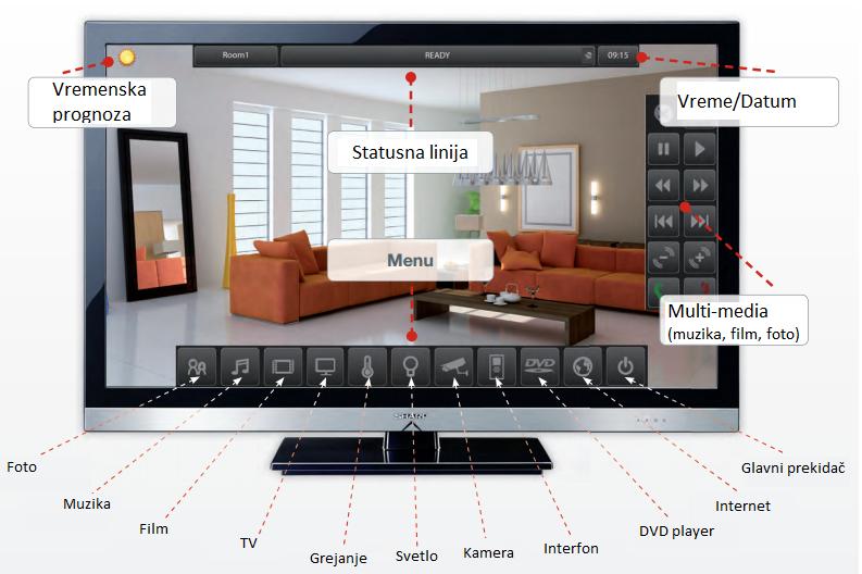 iNELS TV sa funkcijama